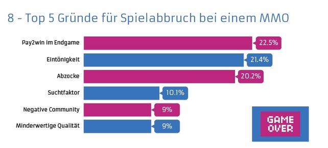 """In der Umfrage des Unternehmes project vrtcl GMbH gaben 22,5 Prozent der Befragten an, wegen Pay2Win mit einem """"Free 2 play""""-Spiel aufgehört zu haben."""