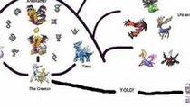 <span></span> Der große Pokémon-Stammbaum: Von Arceus bis Arkani