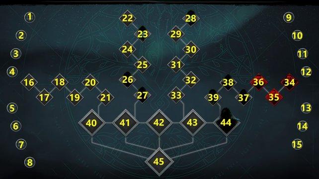 Die Nummerierung sämtlicher Ordensmitglieder soll euch eine bessere Übersicht verschaffen.