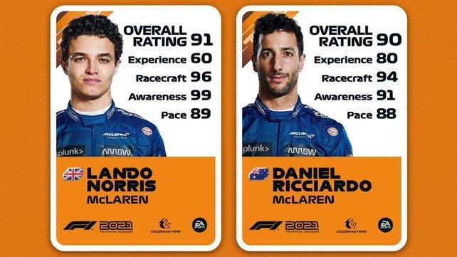 Ratings von Lando Norris und Daniel Ricciardo.