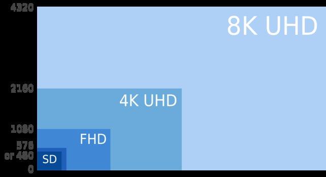Die 4K-Auflösung hat die vierfache Anzahl an Pixel im Vergleich zu Full HD.