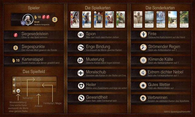 Die Gwint-Kartenspiel-Menüübersicht