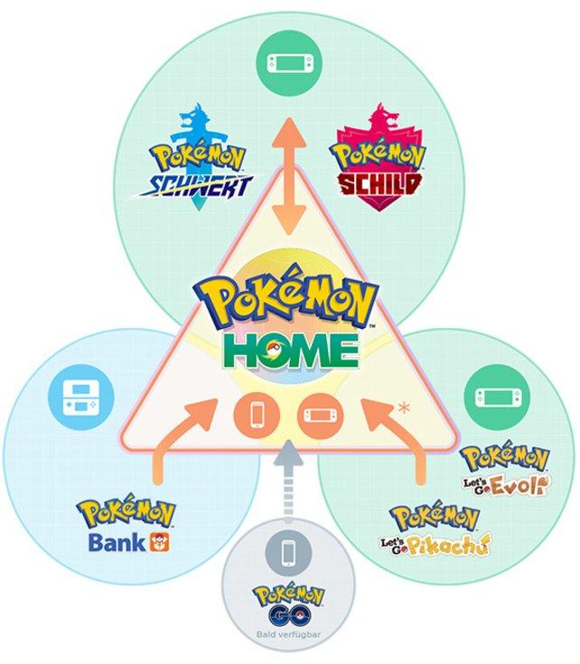 Pokémon über Pokémon Home verwalten: Bald wird auch Pokémon Go in den Service aufgenommen.